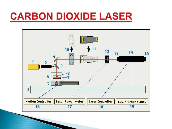 essay on laser and its application Due to extremely high intensities, the laser beam can be able to vaporize the hardest material ever known because of its wide applications from drilling holes in diamond to welding detached retina of eye, it has brought revolutionary changes in many fields of science and technology like industry, medicine,.