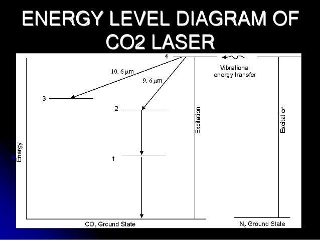 energy level diagram for co2 laser