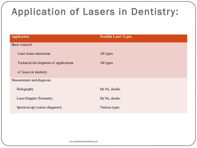 Lasers In Dentistry Dental Education In India