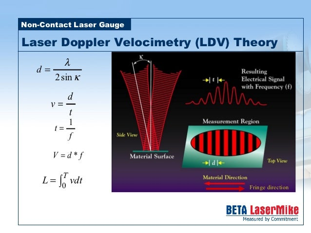 Laserspeed Intro To Non Contact Length Amp Speed Measurement