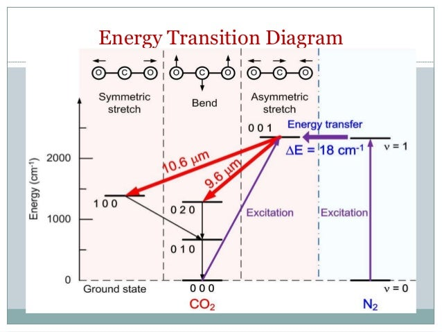 Co2 Energy Diagram Residential Electrical Symbols
