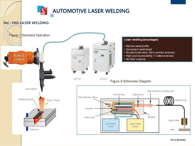 Automotive Laser Welding Application