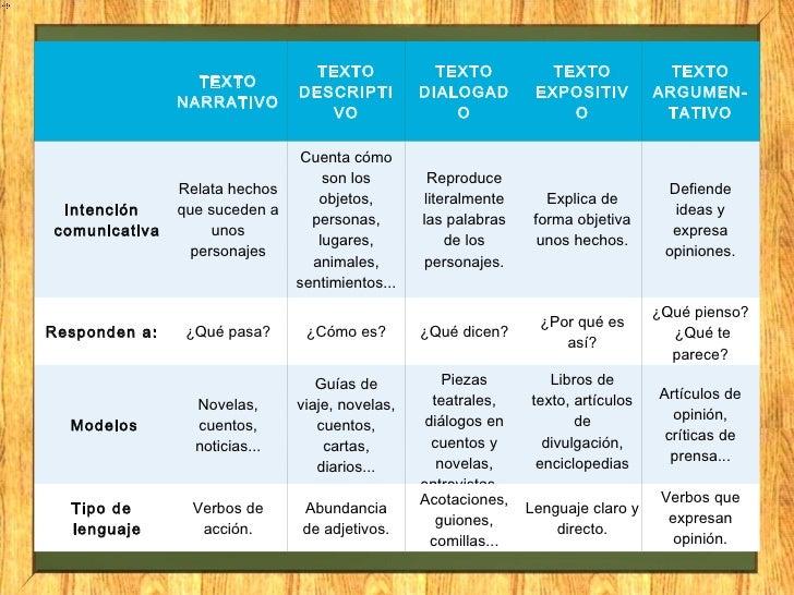 Tipos de estructura textual