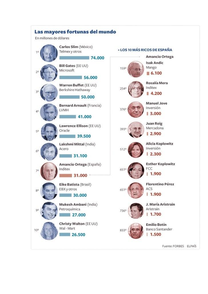 Las Mayores Fortunas Del Mundo lista Forbes