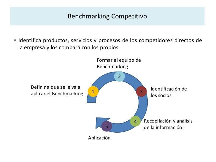 Benchmarking es un proceso de comparación y medición<br />Conceptos<br /><ul><li>Proceso de comparación y medición de las ...