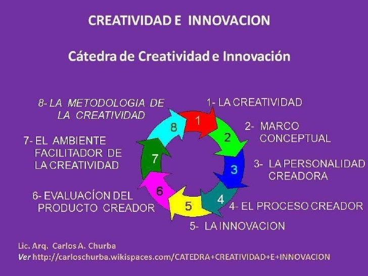 Las Obras del Proceso Creador <ul><li>Cátedra:  Creatividad e Innovación </li></ul><ul><li>Profesor Titular: Carlos Churba...