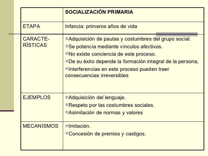 SOCIALIZACIÓN PRIMARIA ETAPA Infancia: primeros años de vida CARACTE-RÍSTICAS <ul><li>Adquisición de pautas y costumbres d...