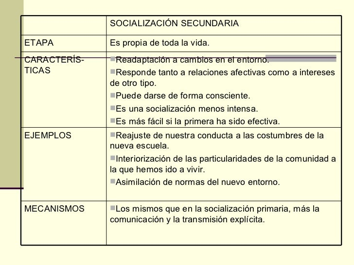 SOCIALIZACIÓN SECUNDARIA ETAPA Es propia de toda la vida. CARACTERÍS-TICAS <ul><li>Readaptación a cambios en el entorno. <...
