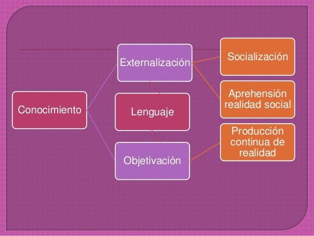 Conocimiento Externalización Socialización Aprehensión realidad social Objetivación Producción continua de realidad Lengua...