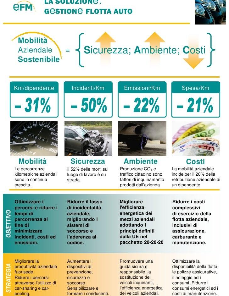 LA SOLUZIONe:                             GeSTIONe FLOTTA AUTO                Mobilità              Aziendale   =         ...