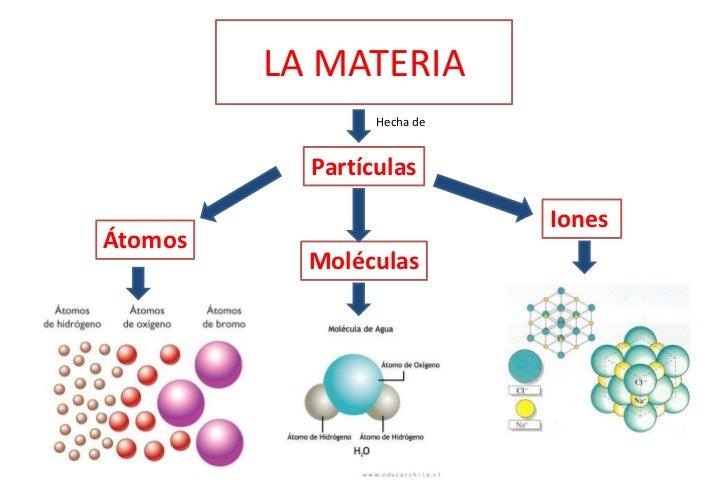 Las partículas que forman la materia