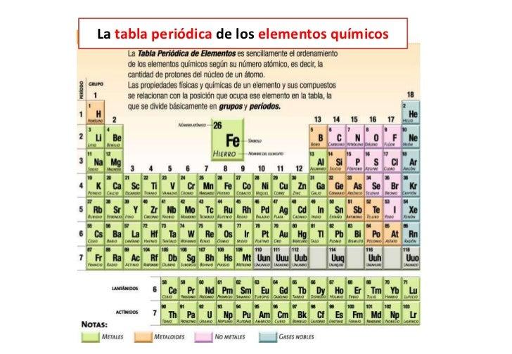 Las partculas que forman la materia tabla periodica de los elementosbr 4 urtaz Image collections