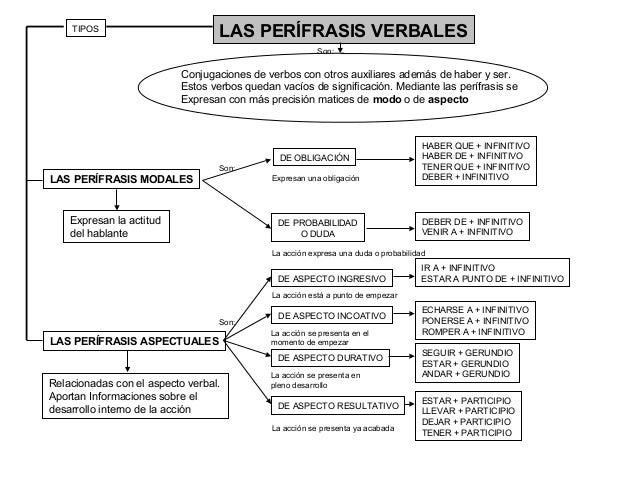 LAS PERÍFRASIS VERBALES LAS PERÍFRASIS MODALES LAS PERÍFRASIS ASPECTUALES Conjugaciones de verbos con otros auxiliares ade...