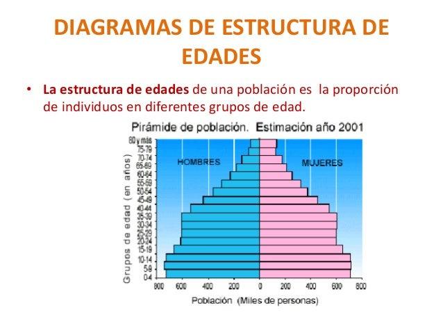 Las Poblaciones Humanas Demografía