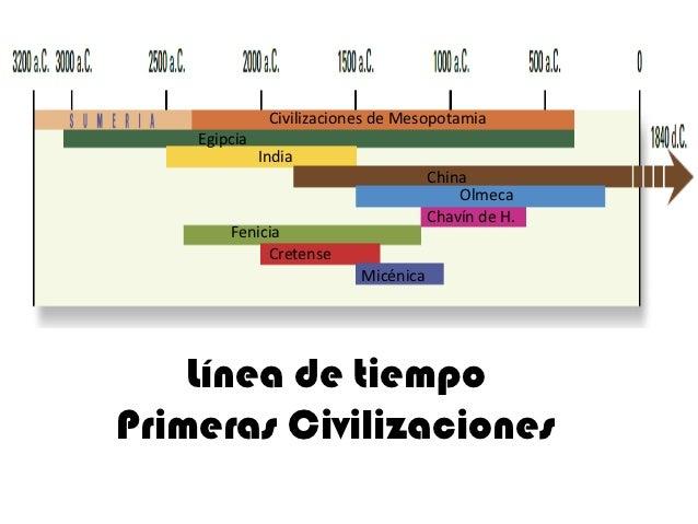 Resultado de imagen de primeras civilizaciones del mundo fenicios
