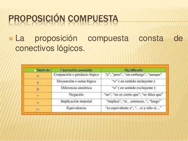 PROPOSICIÓN COMPUESTA La proposición compuesta consta deconectivos lógicos.