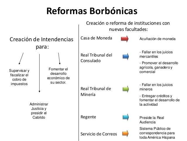 Las reformas borb nicas - Reformas antes y despues ...