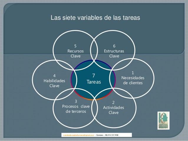 Las siete variables de las tareas1Necesidadesde clientes7Tareas2ActividadesClave3Procesos clavede terceros6EstructurasClav...