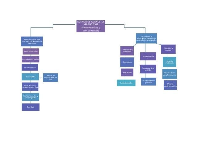 Nombre del modulo AGENDA DE AVANCE DE APRENDIZAJE (características y componentes) Anotaciones por revisar Competencias y c...