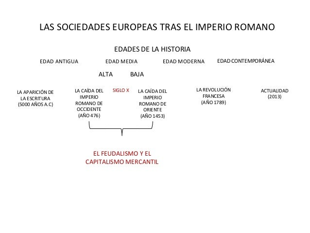 LAS SOCIEDADES EUROPEAS TRAS EL IMPERIO ROMANOLA CAÍDA DELIMPERIOROMANO DEOCCIDENTE(AÑO 476)LA APARICIÓN DELA ESCRITURA(50...