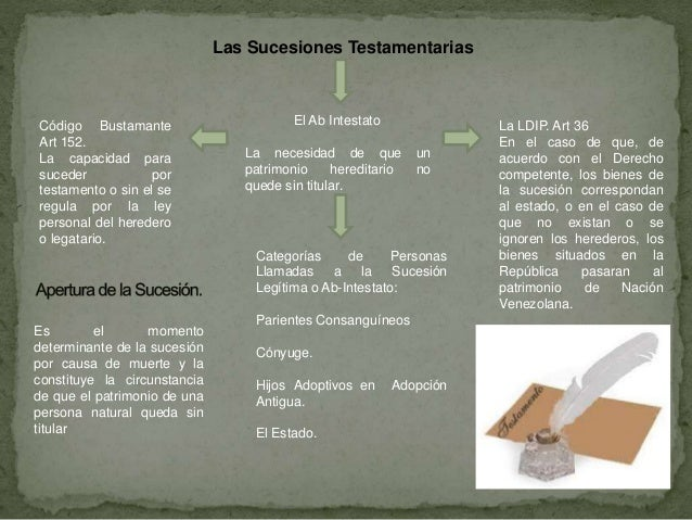 Las Sucesiones Testamentarias El Ab Intestato La necesidad de que un patrimonio hereditario no quede sin titular. Código B...