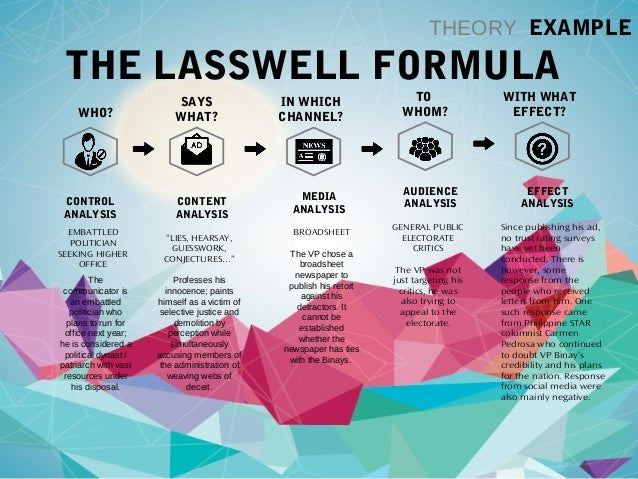 Basic linear communication models lasswell shannon and weaver 10 theory example the lasswell ccuart Gallery