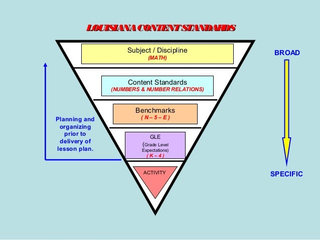 LOUISIANA CONTENT STANDARDS Subject / Discipline (MATH)  BROAD  Content Standards (NUMBERS & NUMBER RELATIONS)  Benchmarks...