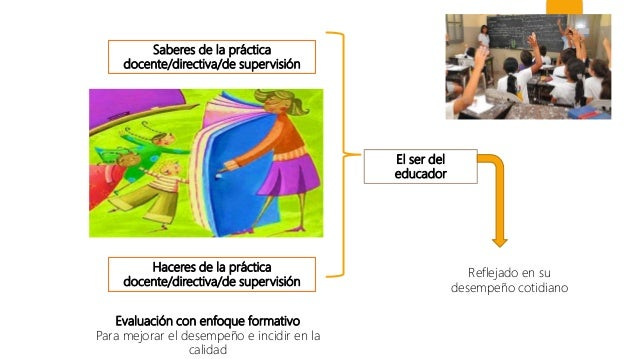 El ser del educador Saberes de la práctica docente/directiva/de supervisión Haceres de la práctica docente/directiva/de su...