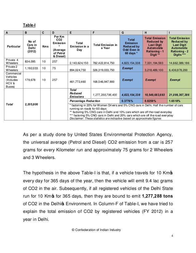 © Confederation of Indian Industry 4 Table-I As per a study done by United States Environmental Protection Agency, the uni...