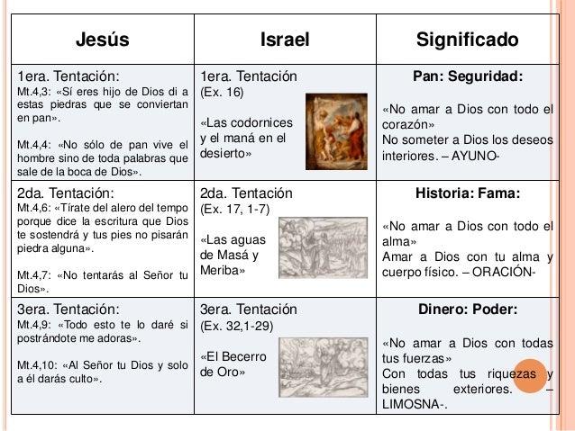 Jesús Israel Significado 1era. Tentación: Mt.4,3: «Sí eres hijo de Dios di a estas piedras que se conviertan en pan». Mt.4...