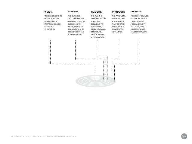 Steal This Idea: The Design Well / By Marty Neumeier Slide 3