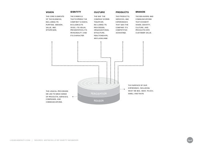 LIQUIDAGENCY.COM | Source: Metaskills by Marty Neumeier THE CORE ELEMENTS OF THE BUSINESS, INCLUDING ITS PURPOSE, MISSION,...