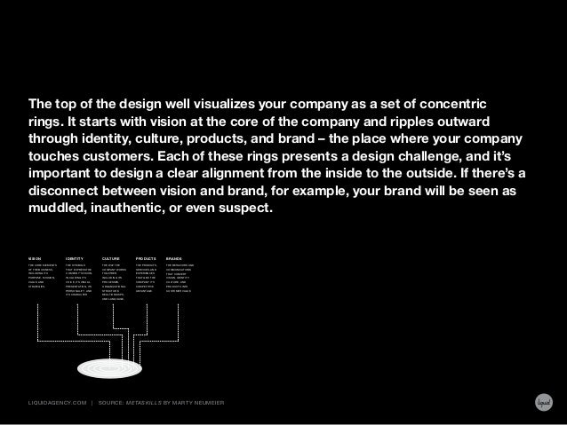 The top of the design well visualizes your company as a set of concentric rings. It starts with vision at the core of the ...
