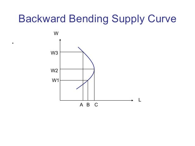 backward bending supply of labour The supply curve for labor can thus slope upward over part of its range, become vertical, and then bend backward as the income effect of higher wages begins to dominate the substitution effect it is quite likely that some individuals have backward-bending supply curves for labor—beyond some point, a higher wage induces those individuals to.