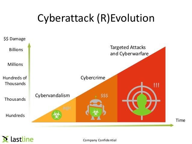 Next Generation Advanced Malware Detection and Defense Slide 3
