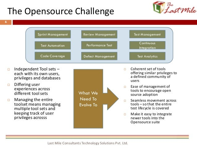 Integrated Opensource Test Management