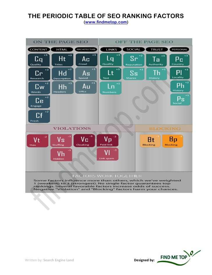 THE PERIODIC TABLE OF SEO RANKING FACTORS                                 (www.findmetop.com)Written by: Search Engine Lan...