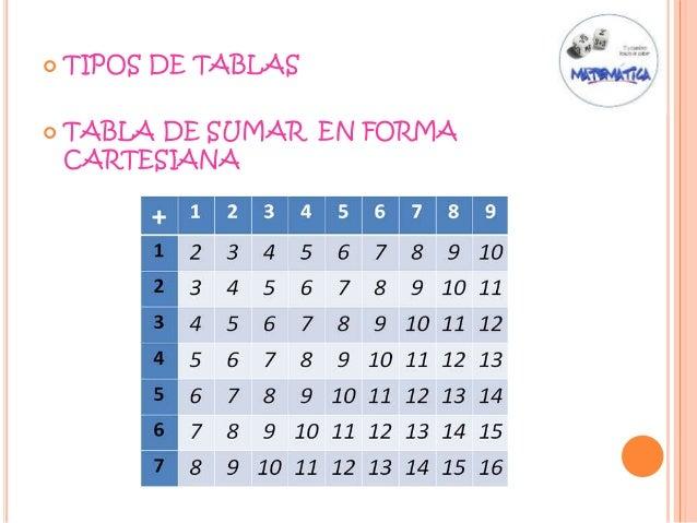 TIPOS DE TABLAS  TABLA DE SUMAR EN FORMA CARTESIANA