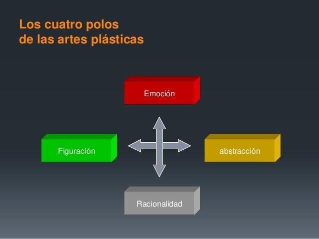 Figuración abstracciónRacionalidadEmociónLos cuatro polosde las artes plásticas