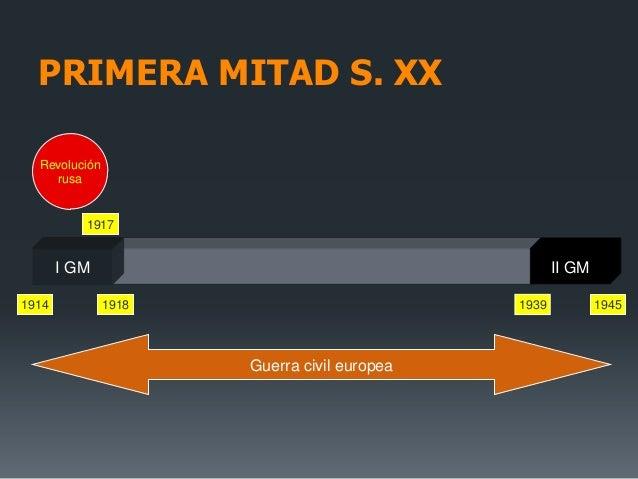 Revoluciónrusa1914 1945Guerra civil europea19171918I GM II GM1939PRIMERA MITAD S. XX