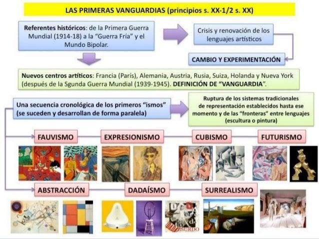 Las vanguardias. contexto histórico. propio