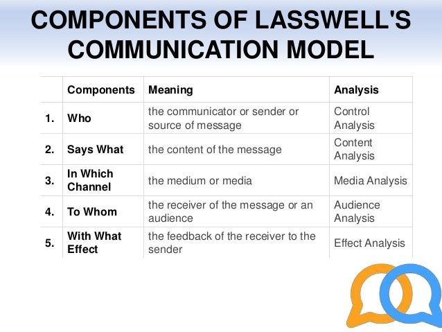 harold lasswells narrative model Harold lasswell's communication model harold dwight lasswell (february 13, 1902 — december 18, 1978) american political scientist the model suggests the message flow in a multicultural society with multiple audiences the flow of message is through various channels.