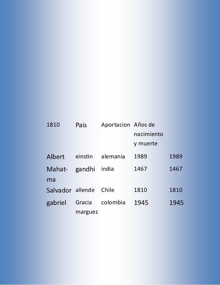 1810      Pais      Aportacion Años de                               nacimiento                               y muerteAlbe...