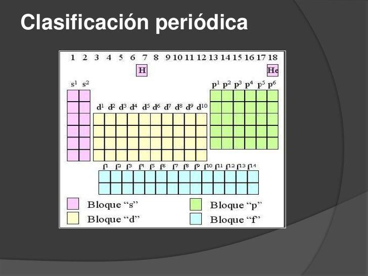 La tabla peridica clasificacin peridica 5 urtaz Images
