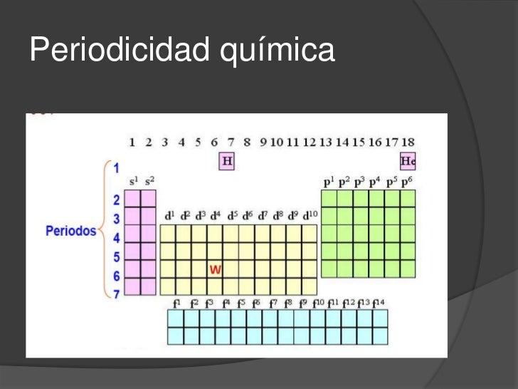 La tabla peridica periodicidad qumica 7 propiedades peridicas la tabla peridica urtaz Image collections