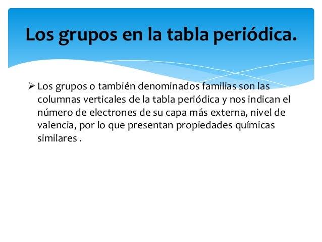 Tabla periodica que indican los grupos images periodic table and tabla periodica que indican los grupos image collections la tabla peridica 12 los grupos en la urtaz Choice Image
