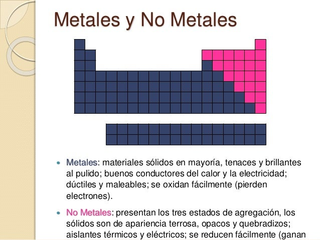 La tabla peridica metales urtaz Choice Image