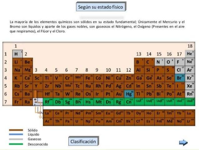 Tabla periodica de los elementos quimicos con estado fisico images tabla periodica de los elementos quimicos con estado fisico image tabla periodica de los elementos quimicos urtaz Image collections