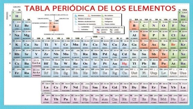La tabla peridica de los elementos milagros pacheco la tabla peridica de los elementos alumna milaros pacheco pari grado y seccion 3f 2 urtaz Gallery