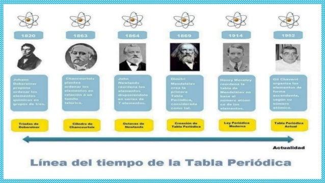 La tabla peridica de los elementos milagros pacheco 4 urtaz Image collections